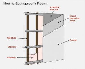 Soundproof Your Laundry Room